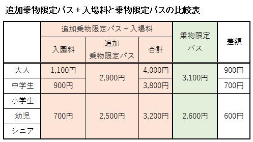 追加乗物限定パスと入場料を合計した料金と乗物限定パスの料金を比較表