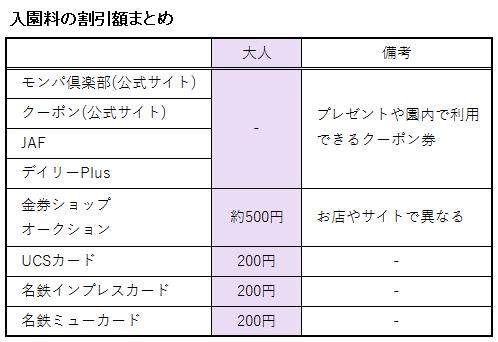日本モンキーパークの入園料に関する割引額の表