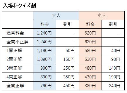 入場料クイズ割の正解問題数と割引