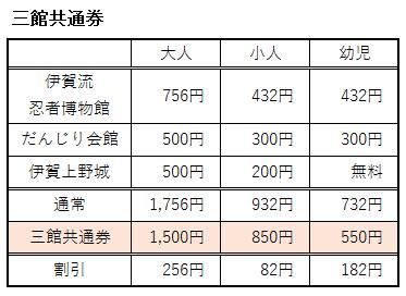伊賀流忍者博物館の三館共通券
