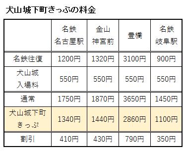 主な駅からの犬山城下町きっぷの料金表