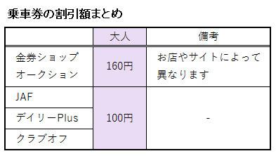 浜名湖オルゴールミュージアムの入館料金に関する割引額の表