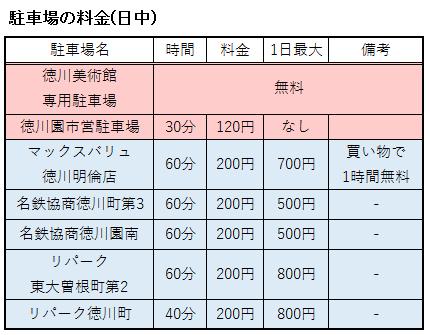 徳川美術館周辺の料金表
