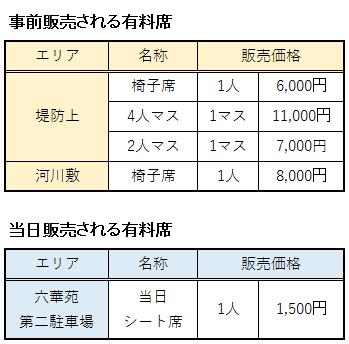 桑名水郷花火大会の有料席まとめ表