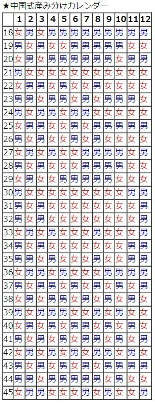 中国式産み分けカレンダー