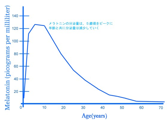 melatonin-graph(age)