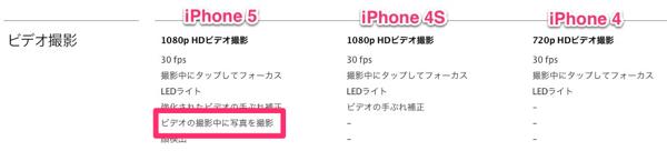 IPhoneモデル比較