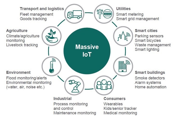 Use cases kotahinet internet of things use cases ccuart Images