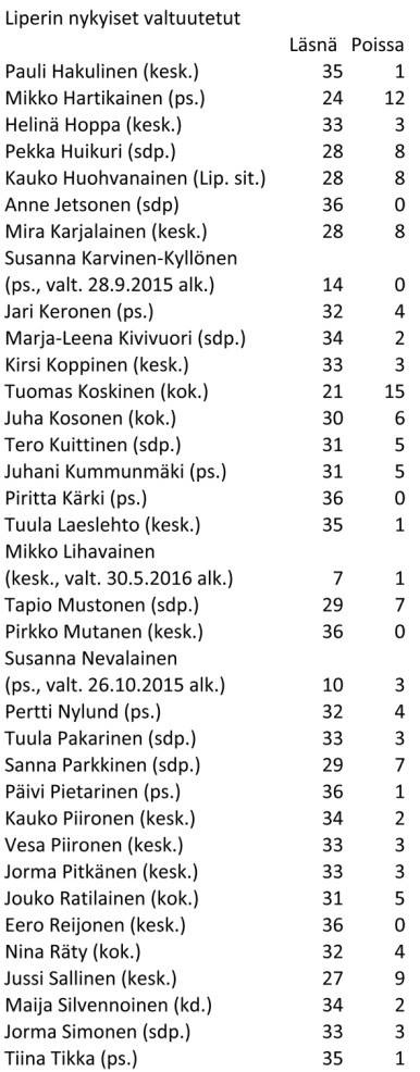 0604valtuutettujen osallistuminen liperi Taulukko2-1