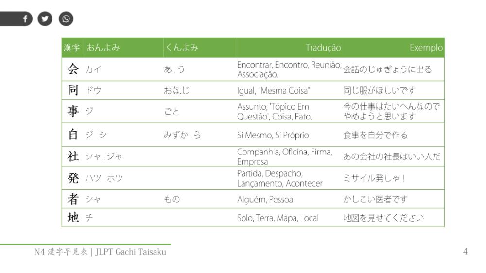 Kanji JLPT N4 lista completa - exmeplo