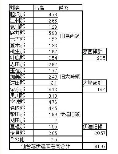 仙台藩知行