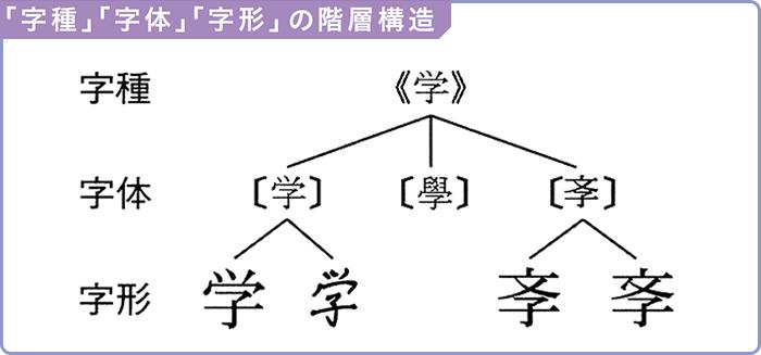 字種・字体・字形の階層構造