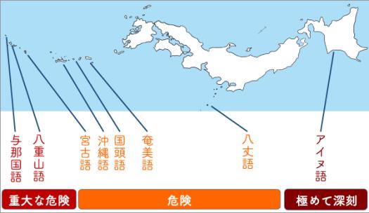日本の危機言語・方言地図。与那国語・八重山語に重大な危機。宮古語・沖縄語・国頭語・奄美語・八丈語に危険。アイヌ語に極めて深刻。