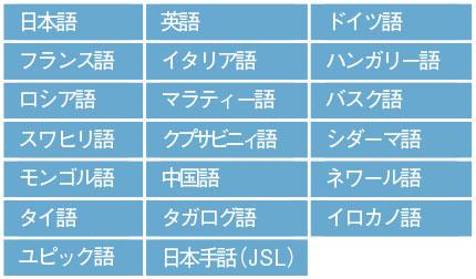 表1 調査対象とした言語