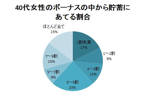 40代女性のボーナスの中から貯蓄にあてる割合のアンケート結果グラフ
