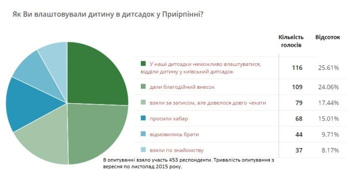 "Результат пошуку зображень за запитом ""опитування працюють site:kotsubynske.com.ua"""