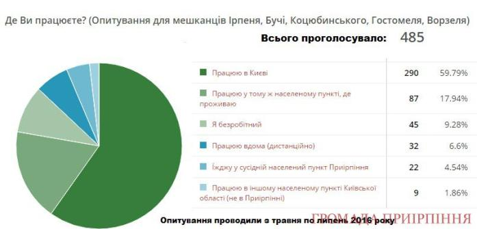 "Результат пошуку зображень за запитом ""працюють у тому ж населеному пункті site:kotsubynske.com.ua"""