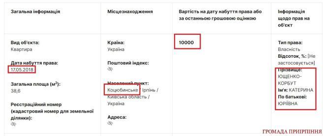 Депутатка Коцюбинської ради купила квартиру за 10 000 грн