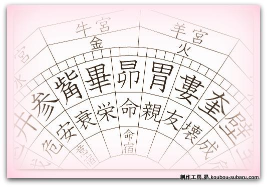 宿曜占星術・おすすめの本 蔡実伽子(さいみかこ) 先生