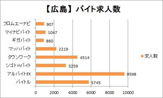広島市内のバイト求人数を比較したグラフ