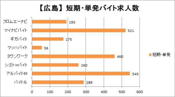 広島の短期・単発バイトの求人数を比較したグラフ