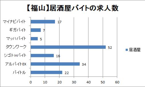 福山市の居酒屋バイトの求人数を比較したグラフ