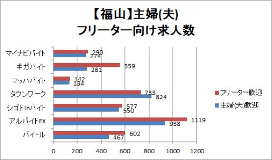 福山の主婦(夫)・フリーター向け求人数が多いサイトの比較グラフ