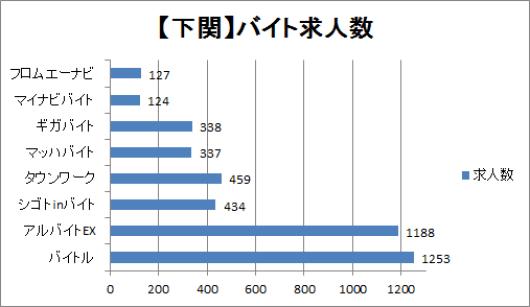 下関のバイト求人数を比較したグラフ