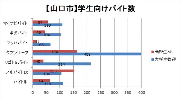 山口市の学生向けバイトの求人比較