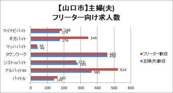 山口市の主婦(夫)・フリーター向けの求人数を比較したグラフ