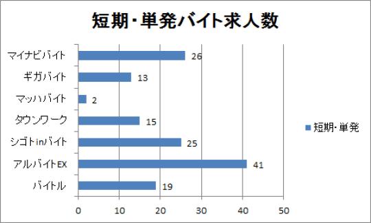 今治の短期・単発バイト求人数をまとめたグラフ
