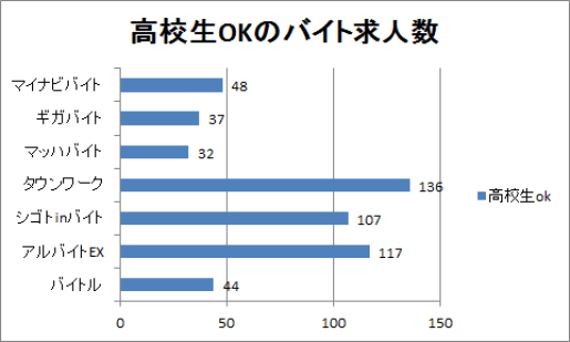 新居浜の高校生向けバイト求人数を比較したグラフ
