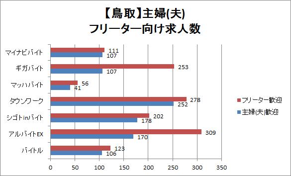 鳥取の主婦(夫)・フリーター向けの求人数を比較したグラフ