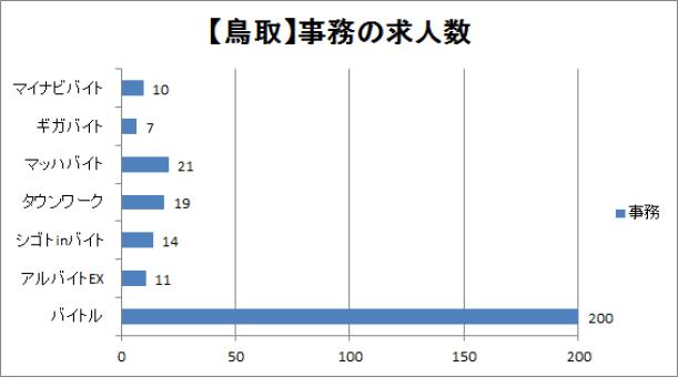 鳥取の事務仕事の求人数を比較