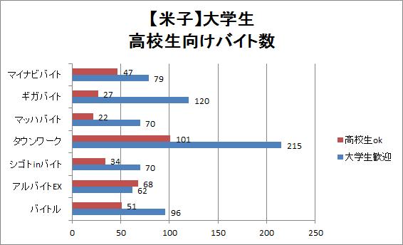 米子の大学生・高校生向けバイト数比較