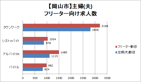 岡山市内の主婦(夫)・フリーター向け求人数を比較したグラフ