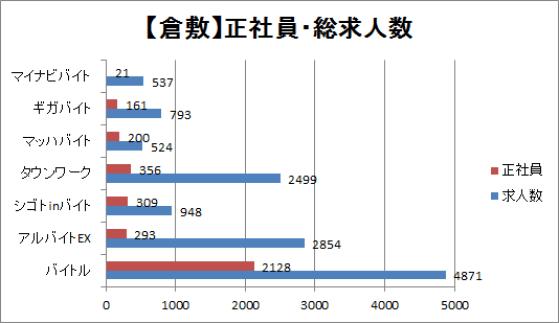 倉敷市の正社員・総求人数を比較したグラフ