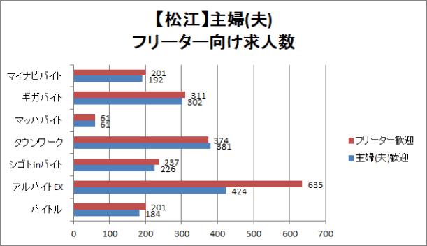 松江の主婦(夫)・フリーター向け求人数を比較したグラフ