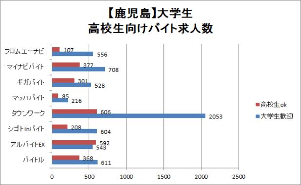 鹿児島の大学生・高校生歓迎のバイト求人数を比較したグラフ
