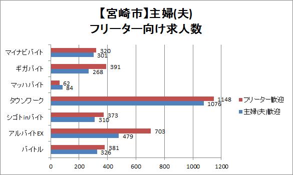 宮崎市の主婦(夫)・フリーター向けの求人数