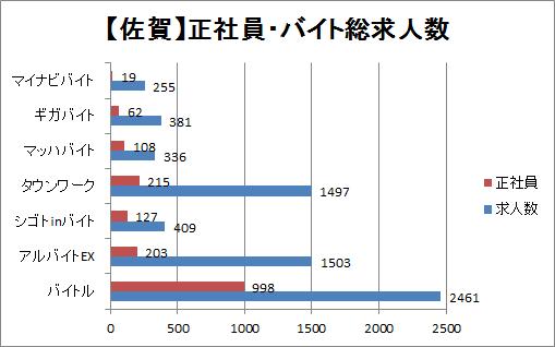 佐賀の正社員・バイト求人数