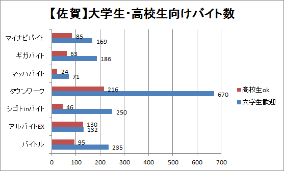 佐賀の大学生・高校生向けバイト数