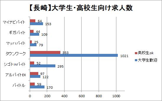 長崎の大学生・高校生向けバイト求人数