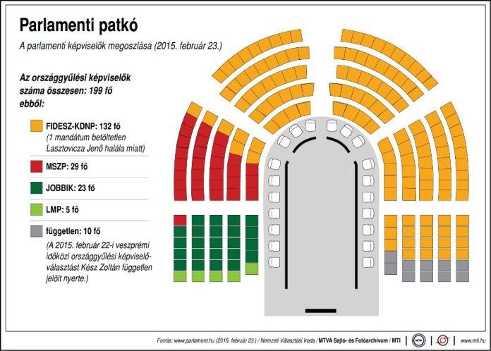 Parlamenti patkó - A parlamenti képviselők megoszlása (2015. február 23.)