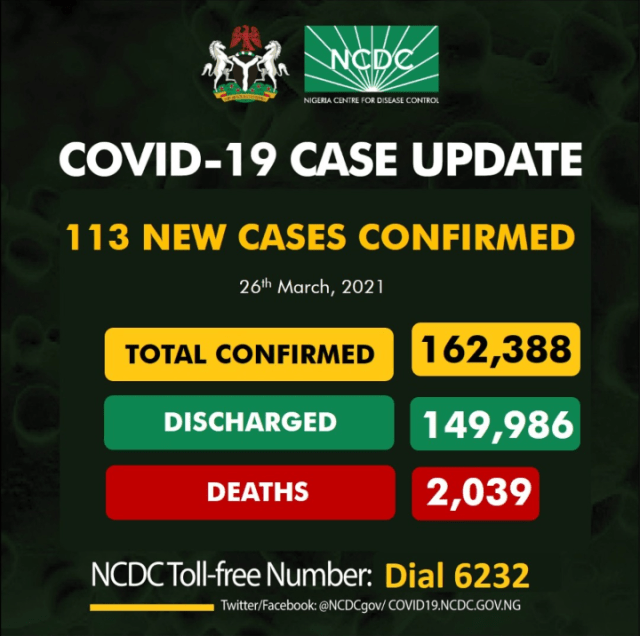 Nigeria recorded 113 new confirmed cases of COVID-19 Infections