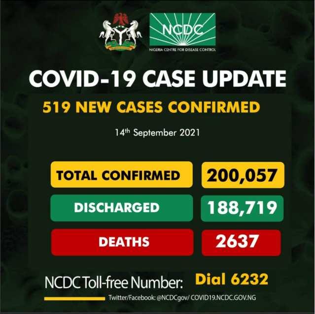 Nigeria Records 519 New Cases of Covid 19