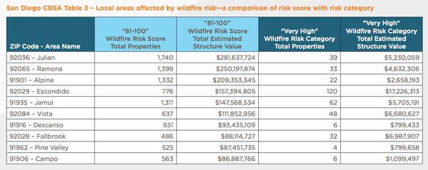 Wildfire risk in San Diego County.