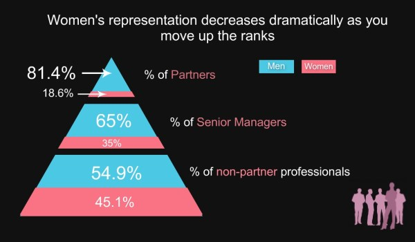KPMG-Women-Represenation-Decreased