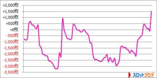パチスロ月間収支データ 2015年11月 管理人「きくし」の数値