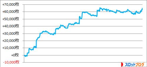 2015年 天井狙い481台分の実践・収支データ(スロット攻略)